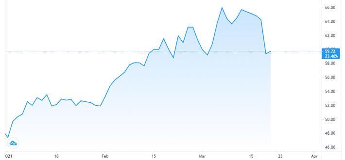 Giá dầu lao dốc 7% vì căng thẳng Mỹ-Nga gia tăng - Ảnh 1.