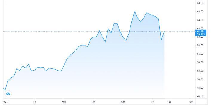Giá dầu sụt 7% tuần này - Ảnh 1.