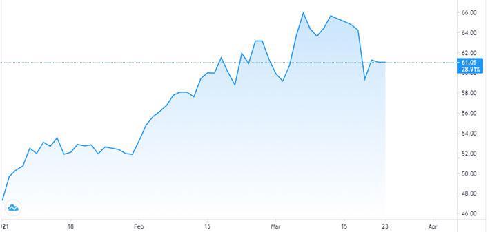 Làn sóng Covid-19 ở châu Âu đang gây áp lực lớn lên giá dầu - Ảnh 1.