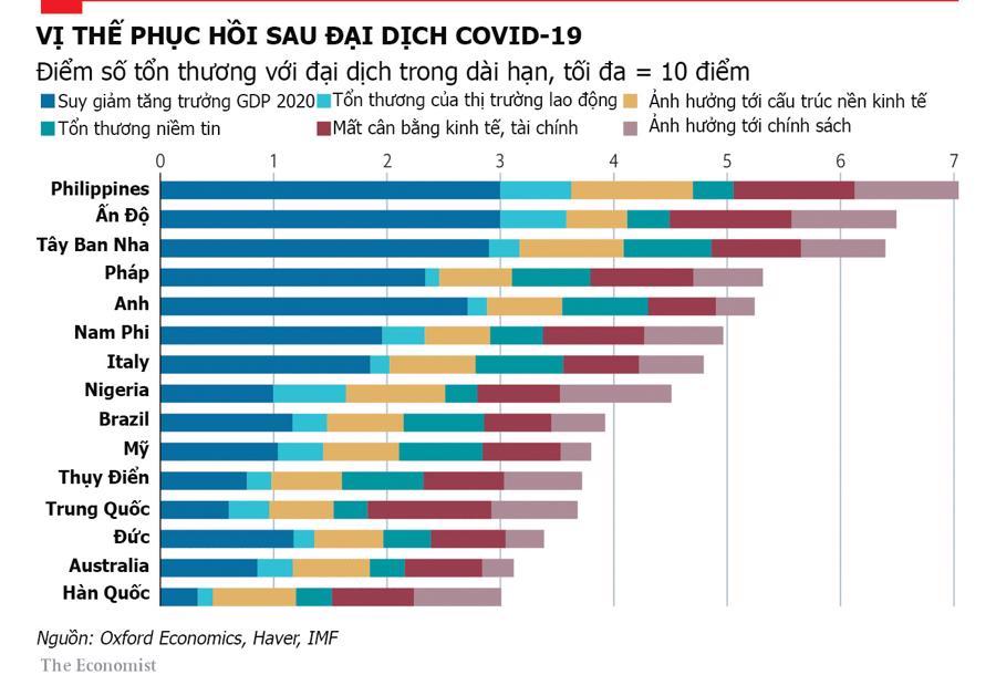 15 nền kinh tế chịu tác động lâu nhất của đại dịch Covid-19 - Ảnh 1.