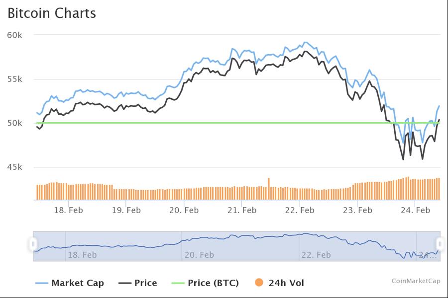 Vì sao giá cổ phiếu Tesla gắn liền với tiền ảo Bitcoin? - Ảnh 1.