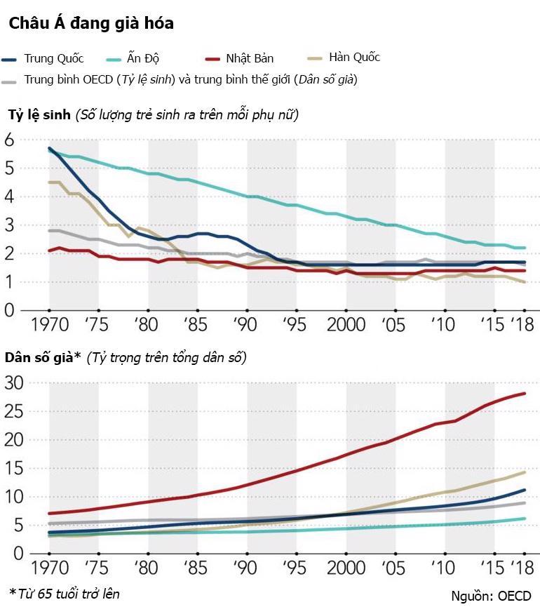 Thế kỷ 21 - Thời kỳ kinh tế cực thịnh của châu Á trở lại? - Ảnh 4.