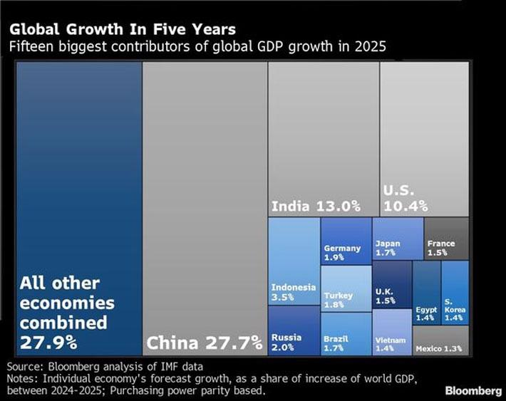 """Giữ đà hồi phục, kinh tế Trung Quốc đang là """"đầu tàu"""" của thế giới - Ảnh 2."""