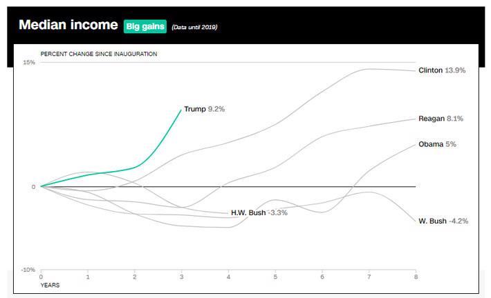 Di sản kinh tế Mỹ của ông Trump qua 10 biểu đồ - Ảnh 3.