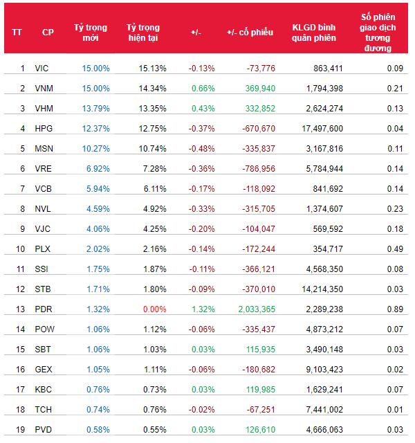 Cổ phiếu nào có nguy cơ rơi khỏi rổ ETFs ngoại trong kỳ đảo danh mục tới? - Ảnh 3.
