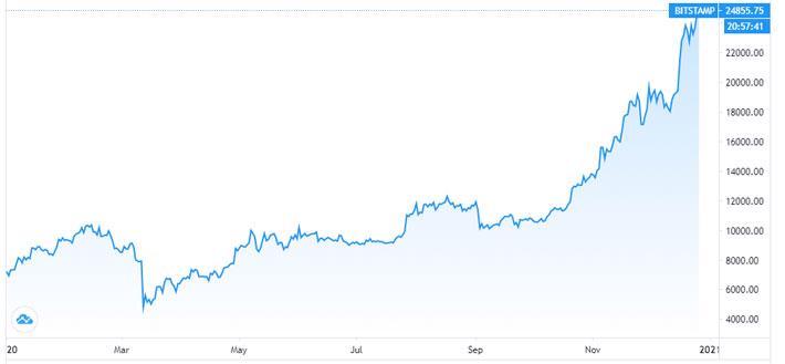 """""""So găng"""" vàng và Bitcoin, hai tài sản mang lại mức lãi """"khủng"""" năm 2020 - Ảnh 2."""