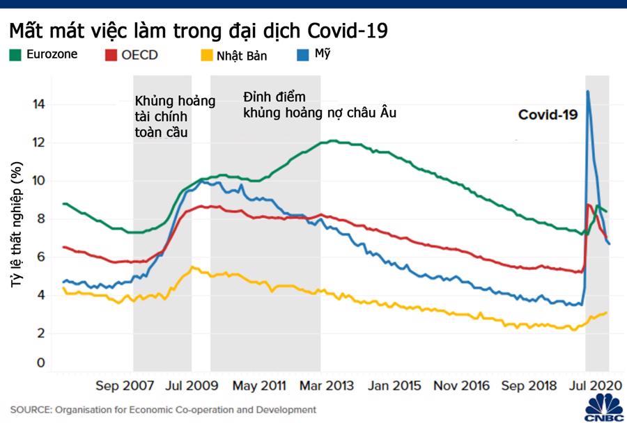 Bức tranh kinh tế toàn cầu sau một năm đại dịch Covid-19 hoành hành - Ảnh 3.