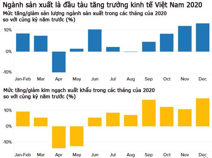 CNBC: Việt Nam có thể là nền kinh tế tăng trưởng mạnh nhất châu Á năm 2020 - Ảnh 3.