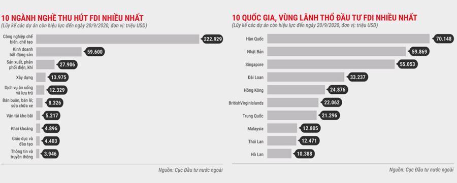 Thu hút vốn FDI: Việt Nam cần phải thay đổi cách tiếp cận - Ảnh 6.