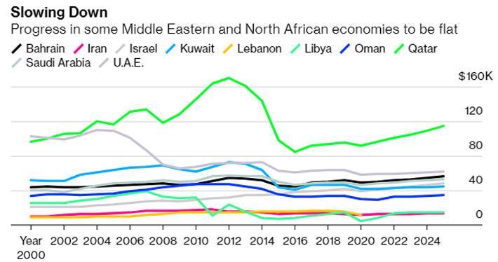 Bloomberg: Việt Nam, Trung Quốc trong nhóm tăng thu nhập nhanh nhất khu vực - Ảnh 5.