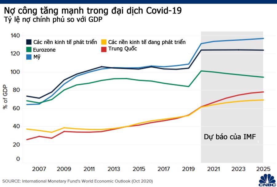 Bức tranh kinh tế toàn cầu sau một năm đại dịch Covid-19 hoành hành - Ảnh 4.