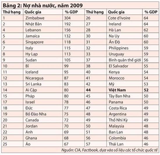 Liệu Việt Nam đã tính đúng và đủ nợ công? - Ảnh 1