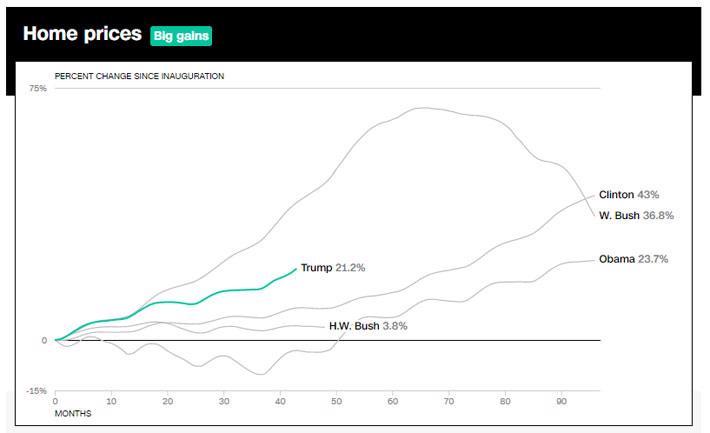 Di sản kinh tế Mỹ của ông Trump qua 10 biểu đồ - Ảnh 5.