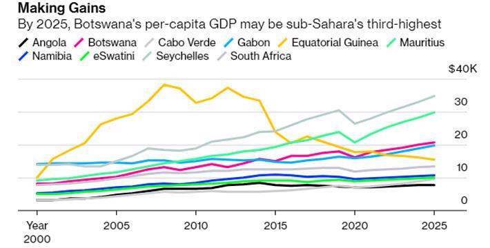 Bloomberg: Việt Nam, Trung Quốc trong nhóm tăng thu nhập nhanh nhất khu vực - Ảnh 6.