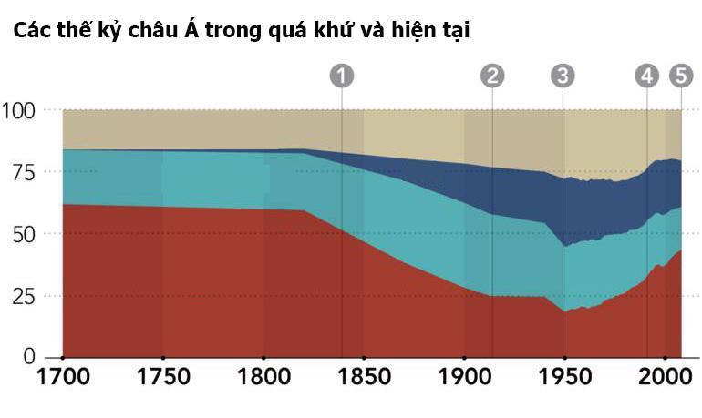 Thế kỷ 21 - Thời kỳ kinh tế cực thịnh của châu Á trở lại? - Ảnh 1.