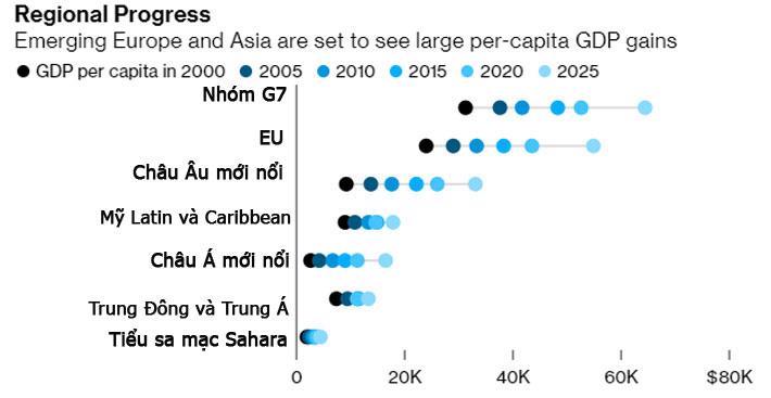 Bloomberg: Việt Nam, Trung Quốc trong nhóm tăng thu nhập nhanh nhất khu vực - Ảnh 3.