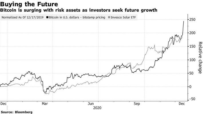 """Nhìn lại cơn sốt đầu cơ """"càn quét"""" thị trường toàn cầu năm 2020 - Ảnh 6."""