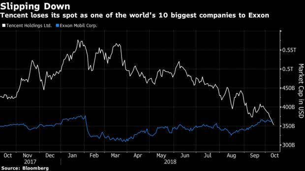 Tencent tuột khỏi top 10 công ty vốn hóa lớn thế giới - Ảnh 1.
