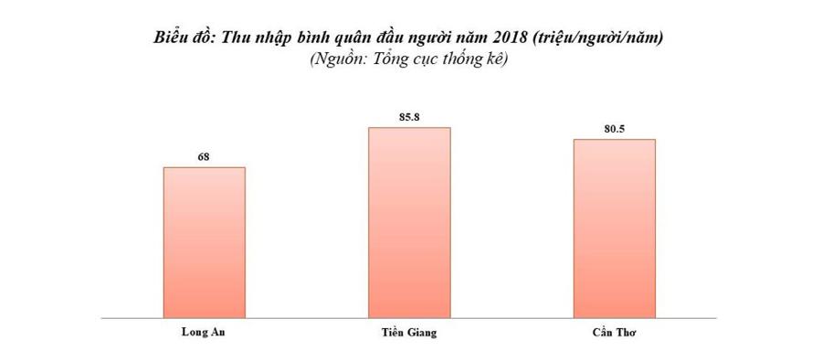 Tiền Giang - Thủ phủ mới của miền Tây? - Ảnh 2.