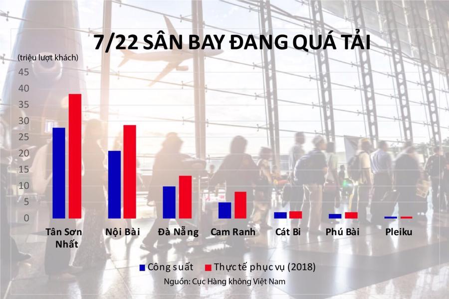 7 san bay qua tai