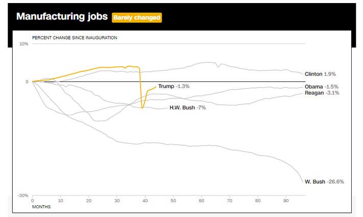 Di sản kinh tế Mỹ của ông Trump qua 10 biểu đồ - Ảnh 8.
