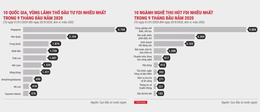 Thu hút vốn FDI: Việt Nam cần phải thay đổi cách tiếp cận - Ảnh 12.