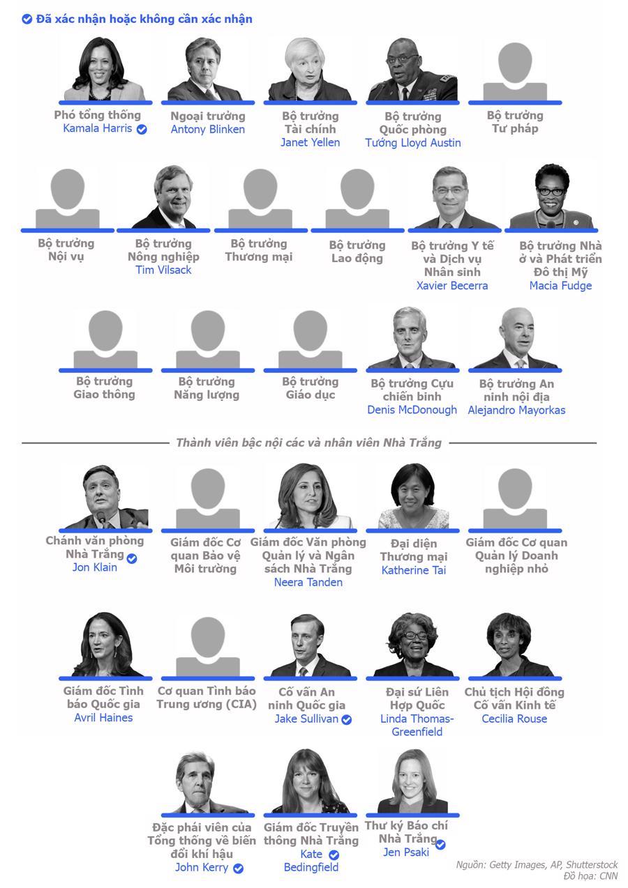 Những ai đã được chọn vào nội các của ông Joe Biden? - Ảnh 1.