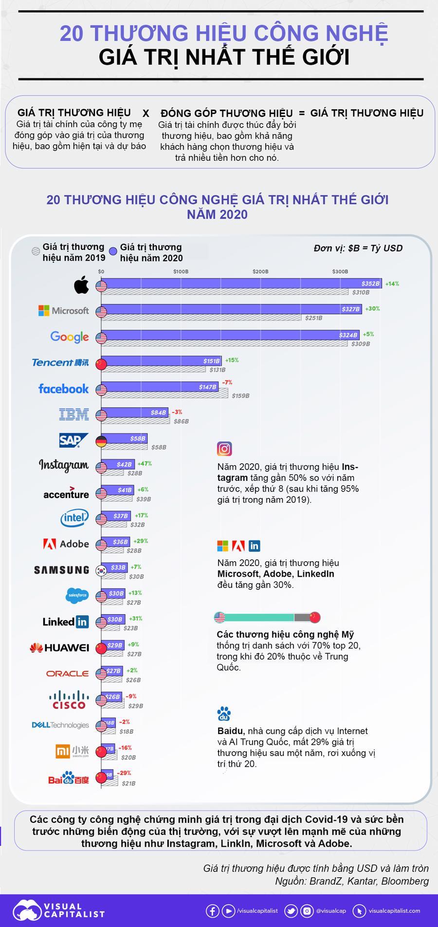 20 thương hiệu công nghệ giá trị nhất thế giới, 70% đến từ Mỹ - Ảnh 1.