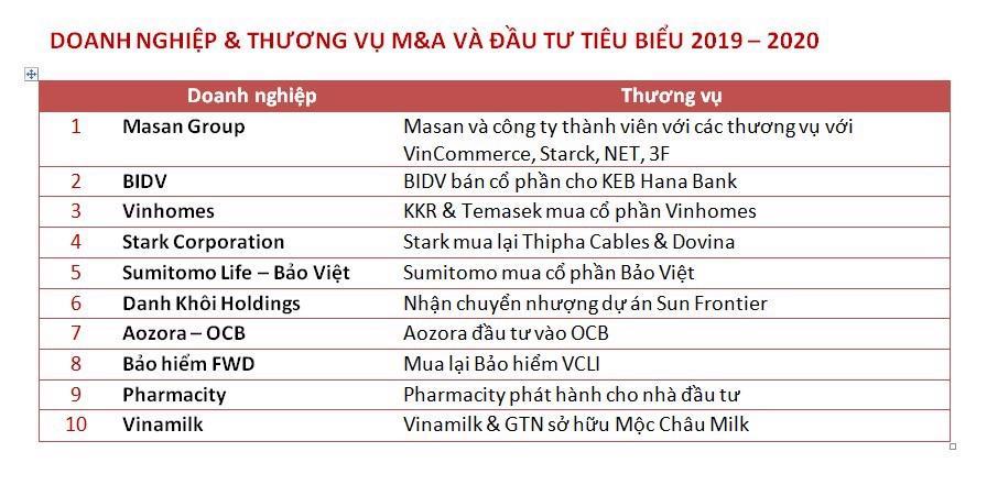 Masan Group được vinh danh Top 10 Thương vụ đầu tư và M&A tiêu biểu năm 2019 - 2020 - Ảnh 1.
