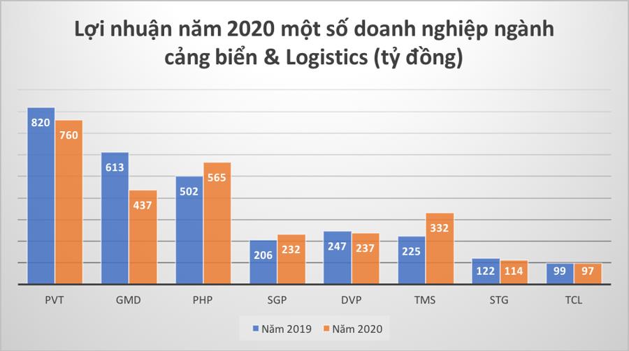 Khủng hoảng thiếu container có thể trở lại vào cuối năm 2021 - Ảnh 2.