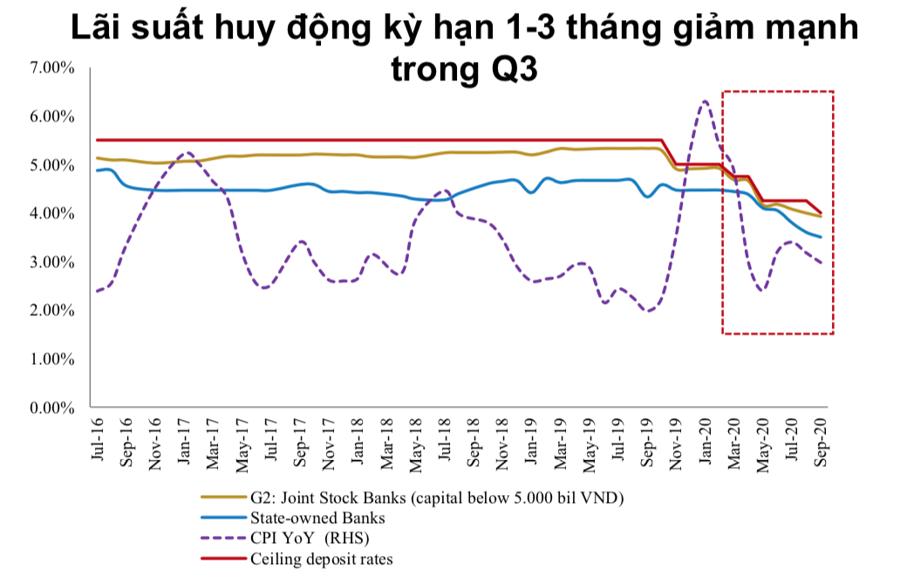 BVSC: Quý 4 tín dụng sẽ tăng tốc mạnh hơn - Ảnh 1.