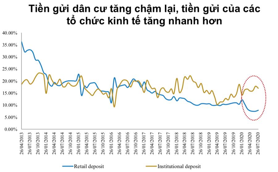 BVSC: Quý 4 tín dụng sẽ tăng tốc mạnh hơn - Ảnh 2.