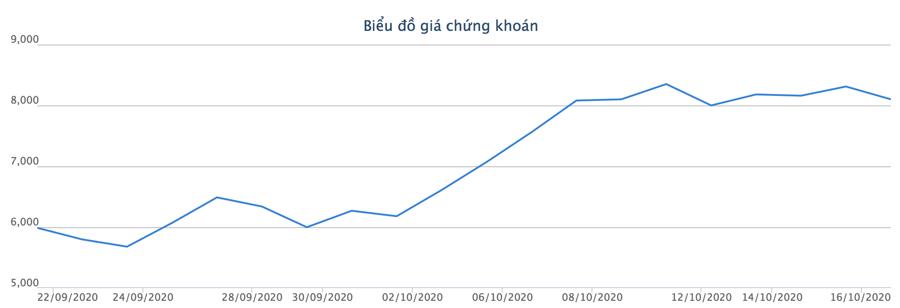 HDBank thu về 136 tỷ sau khi bán hết 16 triệu cổ phiếu OGC - Ảnh 1.
