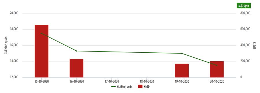 Saigonbank: Lợi nhuận, thị giá đua nhau sụt giảm, tăng trưởng cho vay -3% - Ảnh 1.