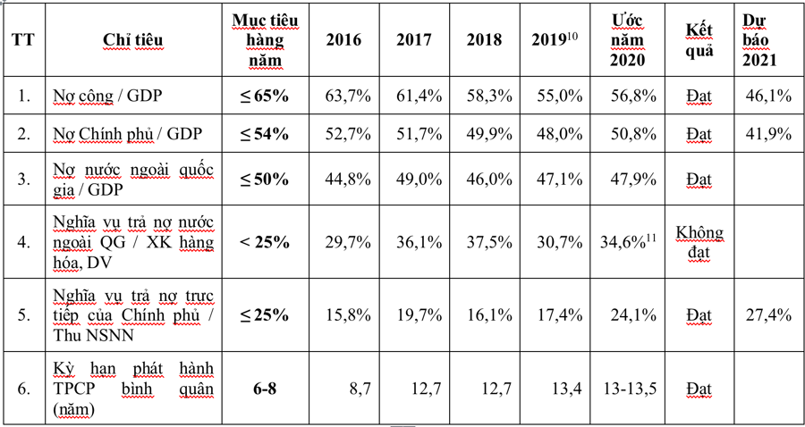 Tỷ lệ nợ công/GDP của Việt Nam không ngừng giảm - Ảnh 1.
