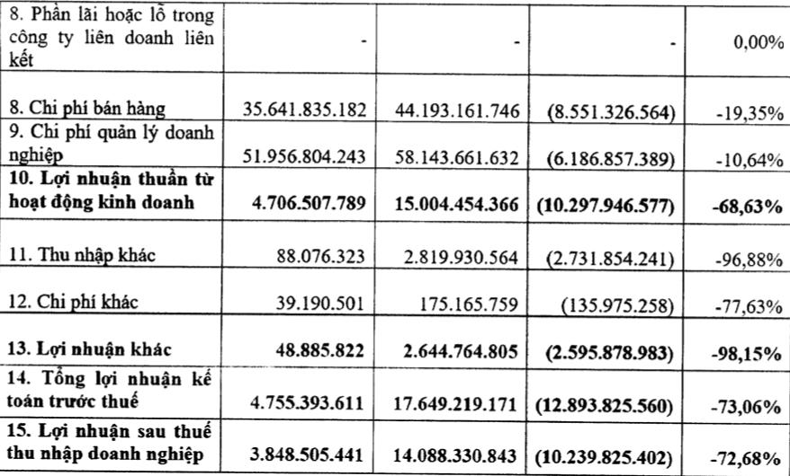 Lợi nhuận VTVcab giảm hơn 72% trong quý 3/2020 - Ảnh 2.
