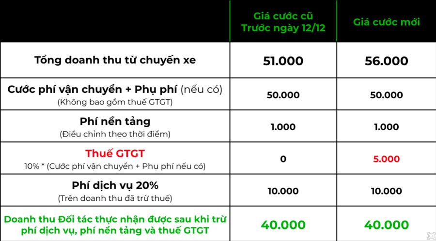 """""""Nối gót"""" Grab, Gojek cũng tăng giá cước - Ảnh 1."""