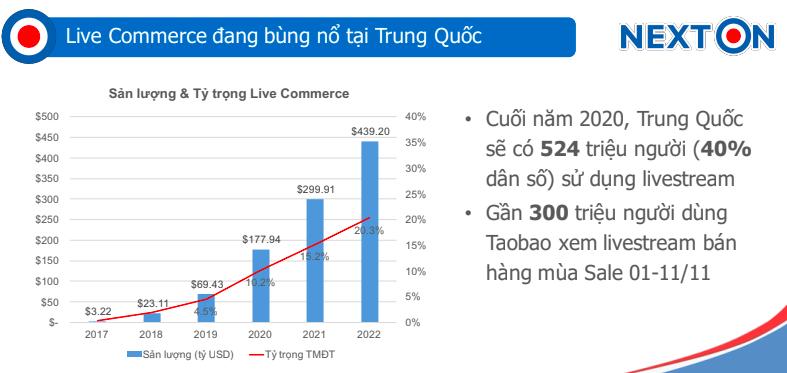"""Ngành công nghiệp Livestream bán hàng tỷ USD tại Việt Nam: Chờ gọi tên """"ông hoàng, bà hoàng Livestream"""" - Ảnh 1."""