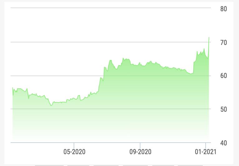 Chứng khoán lên vùng đỉnh, hàng loạt cổ đông nội bộ tung bán cổ phần - Ảnh 1.