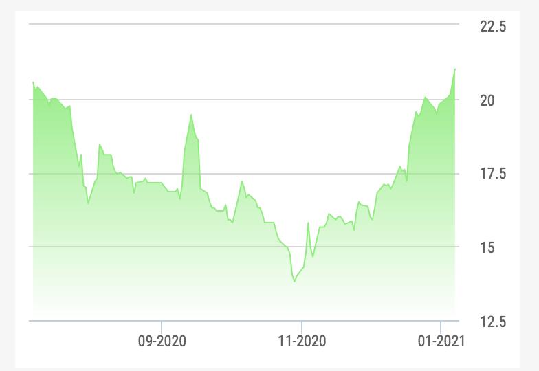 Chứng khoán lên vùng đỉnh, hàng loạt cổ đông nội bộ tung bán cổ phần - Ảnh 2.