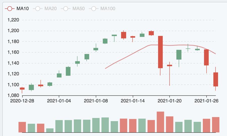 Xả hàng ồ ạt, Vn-Index giảm sâu nhất 1 tháng qua - Ảnh 1.
