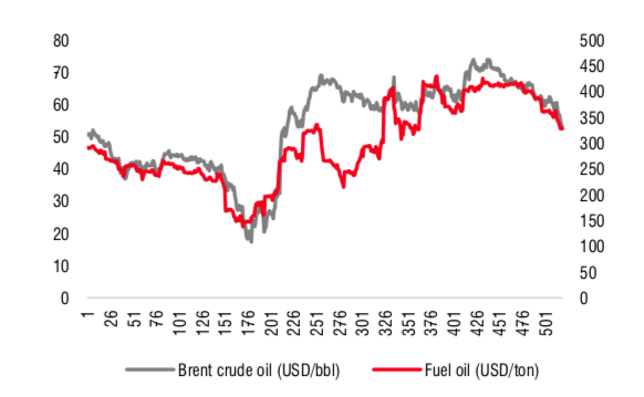 Ngành dầu khí 2021: Kỳ vọng được… định giá lại! - Ảnh 1.