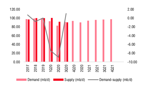 Ngành dầu khí 2021: Kỳ vọng được… định giá lại! - Ảnh 2.