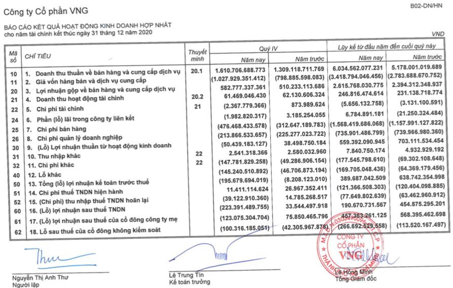 Công ty game số 1 Việt Nam lỗ tới 223 tỷ đồng trong quý 4/2020 - Ảnh 1.