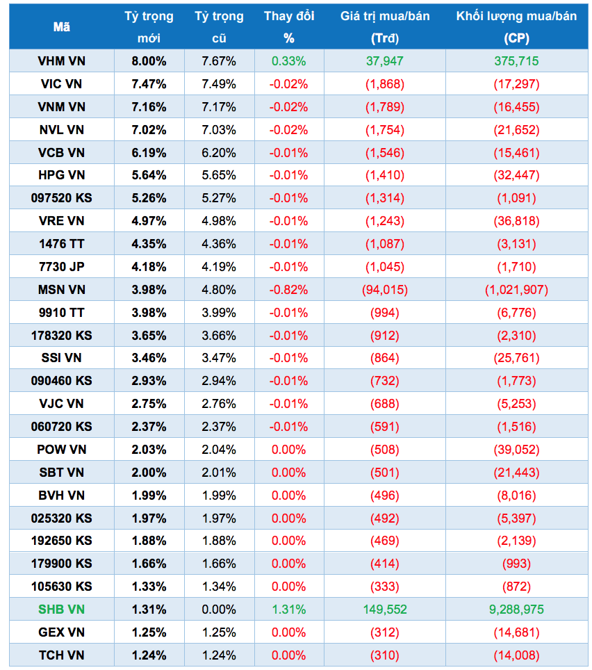 ETF ngoại sẽ mua bán cổ phiếu thế nào trong kỳ tái cơ cấu quý 1? - Ảnh 2.
