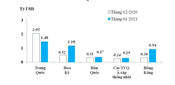 Xuất khẩu vào Mỹ tăng mạnh ở nhóm hàng hóa trị giá gần 16 tỷ USD - Ảnh 1.