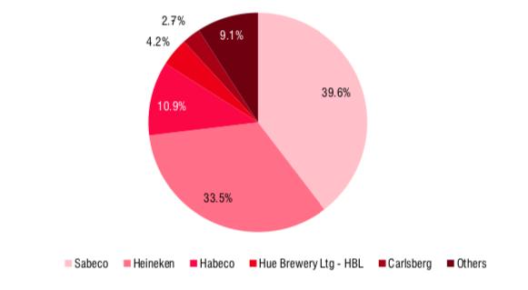 Triển vọng ngành bia: Nhu cầu chỉ trở lại vào năm 2022 - Ảnh 1.
