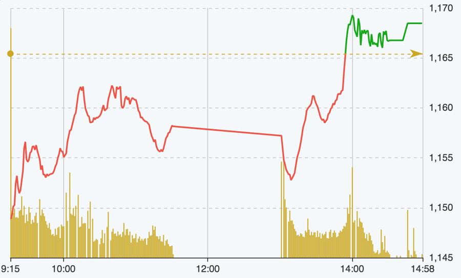 """Cổ phiếu thép """"nổi sóng"""", chỉ số lội ngược dòng thành công - Ảnh 1."""