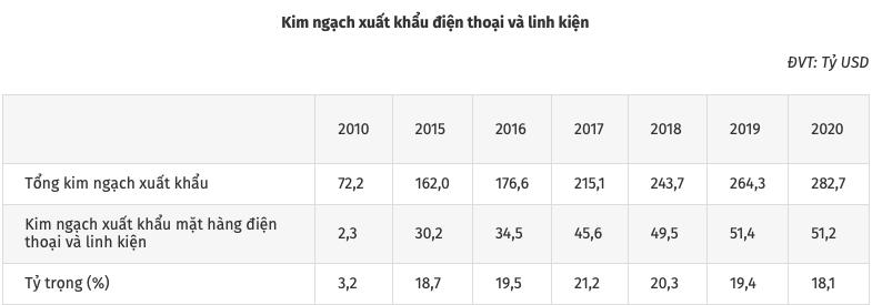 """Xuất khẩu của Việt Nam vẫn """"dựa hơi"""" vào mảng điện thoại - Ảnh 2."""