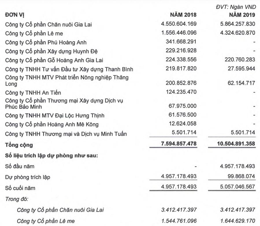 Vì đâu Hoàng Anh Gia Lai lại đẩy khoản dự phòng gần 5.000 tỷ về quá khứ? - Ảnh 2.